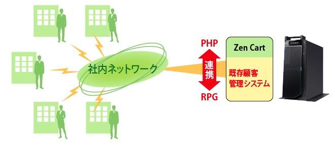 PHP-RPG連携ソリューション